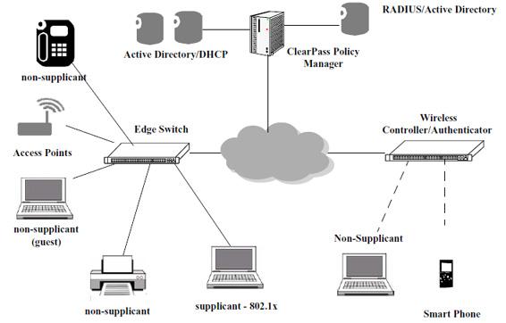 Premium Services Overview